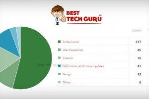 Poll-Results---Best-Tech-Guru