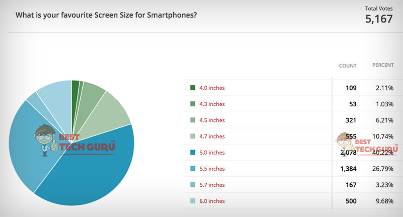 Poll Results: 80% People Prefer 5 inches or Bigger Smartphones