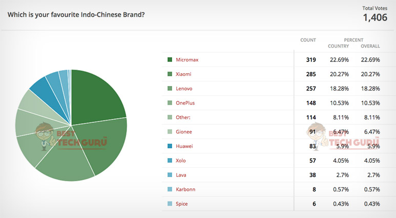 Which is your favourite Indo-Chinese Brand? Poll Result