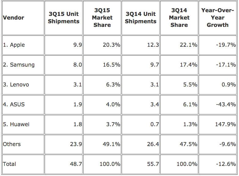 Tablet-Shipment-Decline---IDC