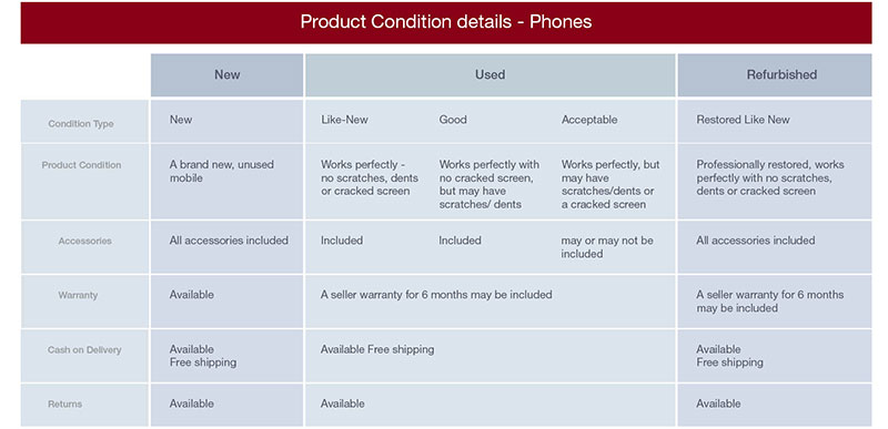 product-condition-details