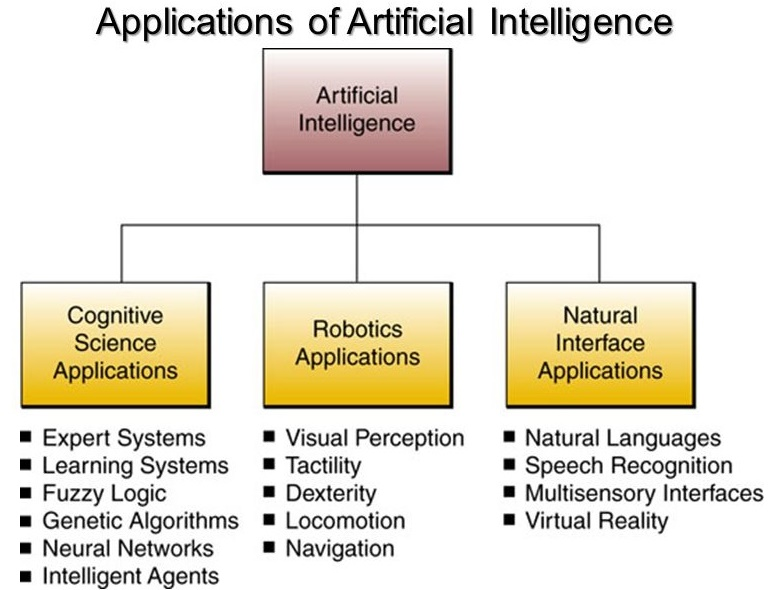Future Technology Explained: What is Artificial Intelligence (AI)?