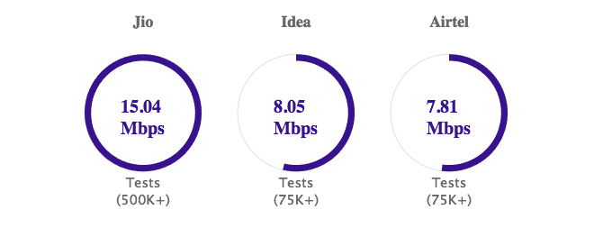 Reliance Jio is still the fastest 4G network in India: TRAI speed test data