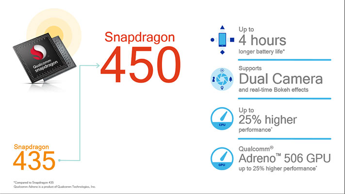Qualcomm announces Snapdragon 450, In-Display fingerprint scanner and Snapdragon Wear 1200