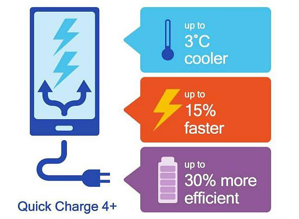 Qualcomm Quick Charge 4+ launched, to come with 3 improvements over Quick Charge 4.0