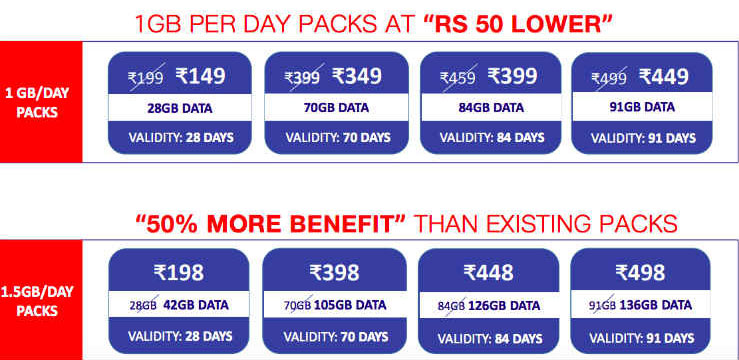 Jio announces Happy New Year 2018 offer with Rs. 50 price cut on existing plans or 50% more data at same price
